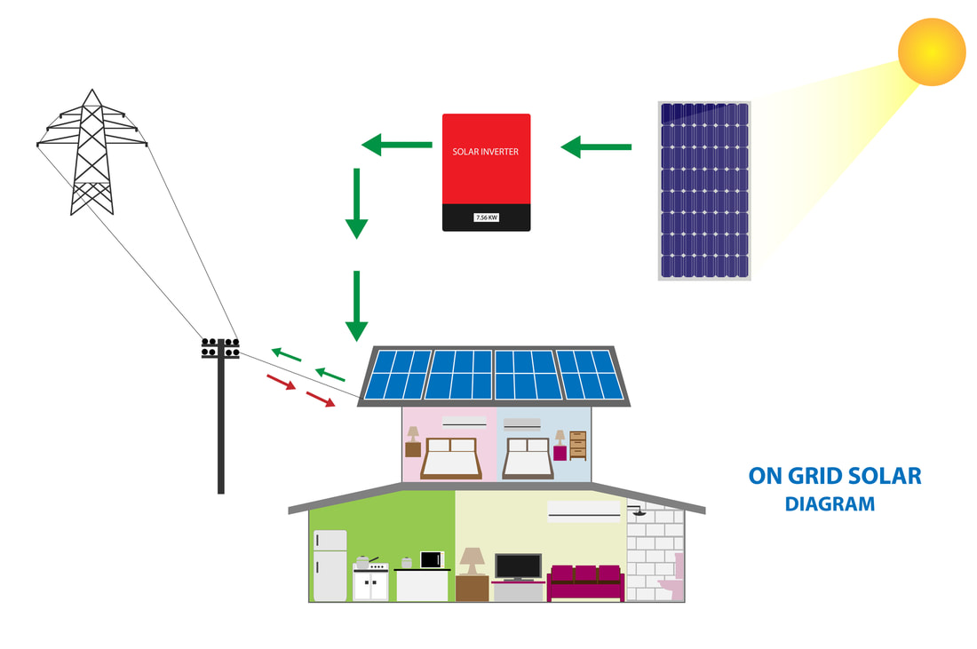 Diagram showing a typical on-grid solar energy system where panels on the roof of a house feed to an inverter and back into the power grid.