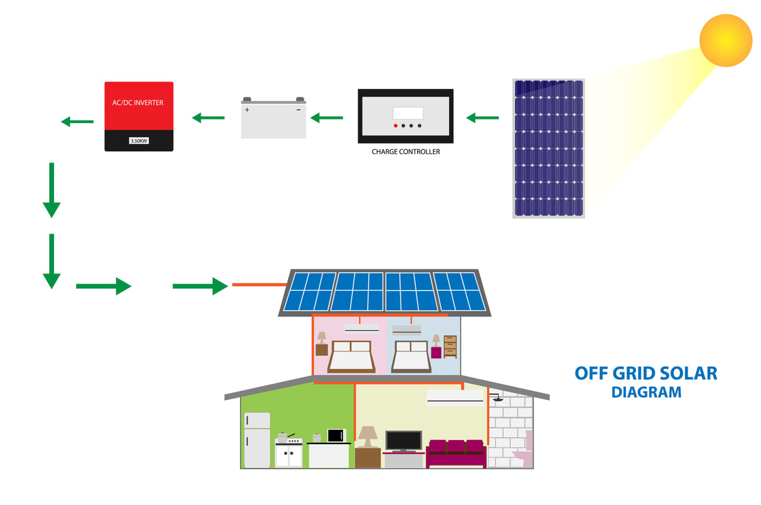 Diagram of an off-grid solar energy system where solar panels feed electricity through a charge controller into a power center or backup battery and then through an inverter and into a house.